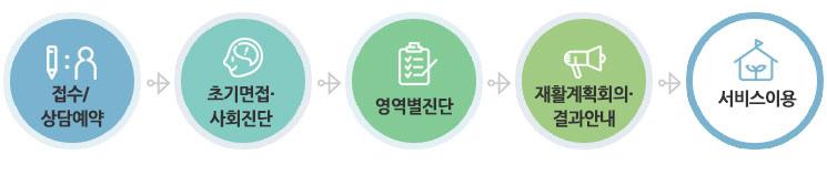 접수/상담예약 > 초기면접․ 사회진단 > 영역별진단 > 재활계획회의․ 결과안내 > 서비스이용